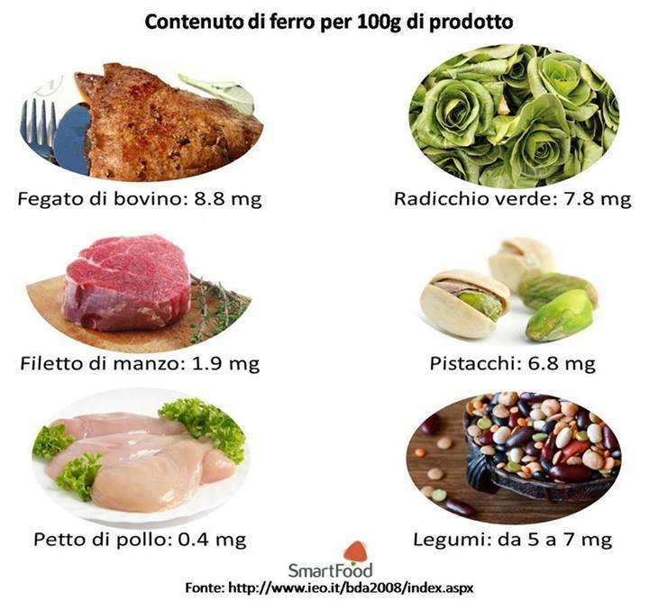 Connu 5 vegetali ricchi di ferro | Mangostano GY56